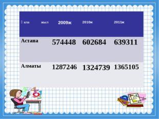 Қала жыл 2009ж 2010ж 2011ж Астана574448602684639311 Алматы1287246132