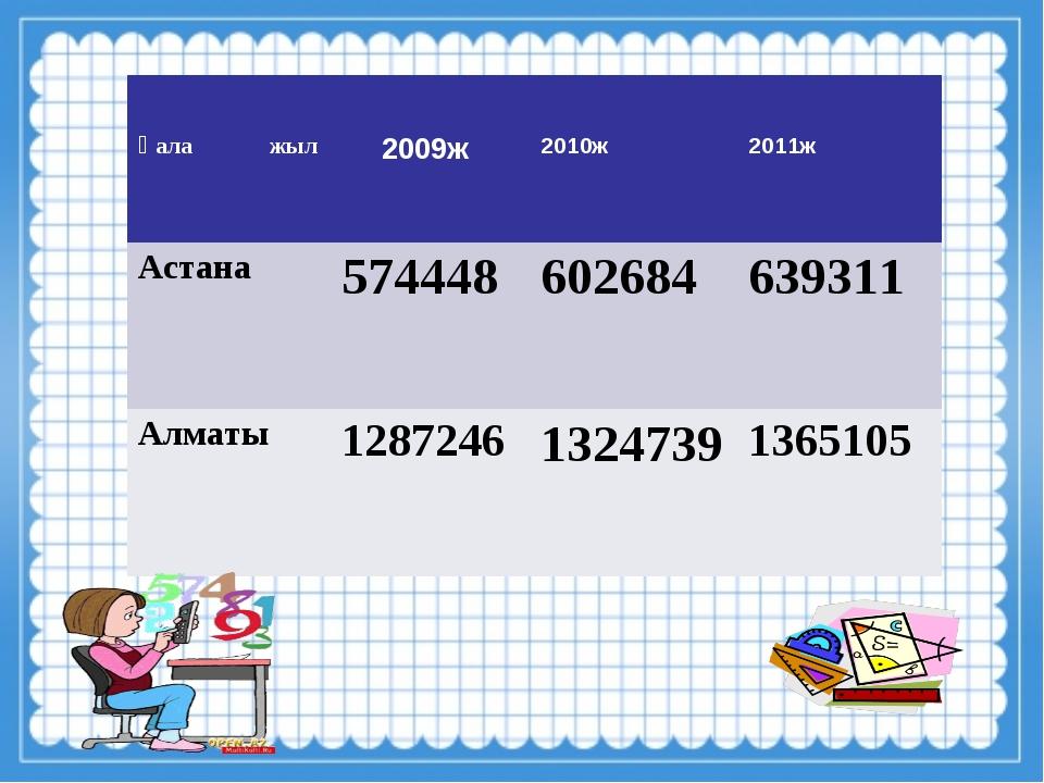 Қала жыл 2009ж 2010ж 2011ж Астана574448602684639311 Алматы1287246132...