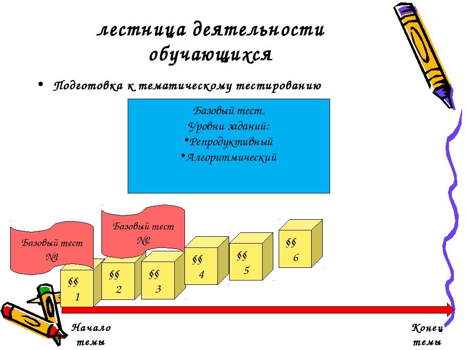 лестница деятельности обучающихся Подготовка к тематическому тестированию Нач...