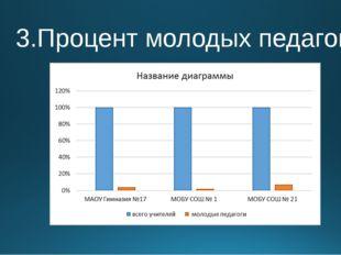 3.Процент молодых педагогов.
