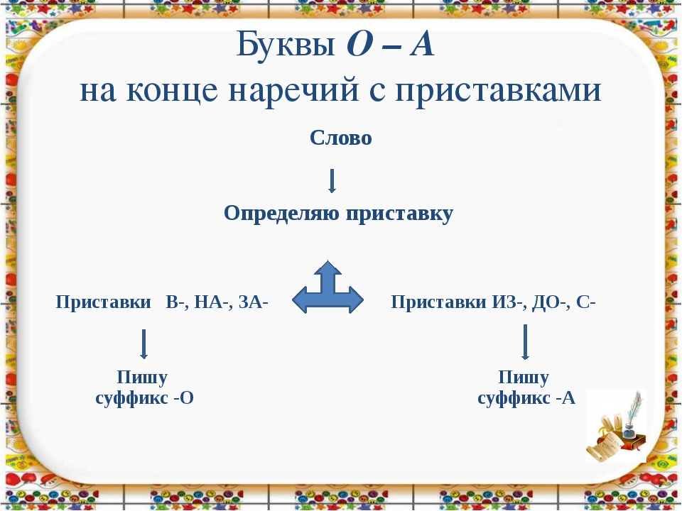 Буквы О – А на конце наречий с приставками Определяю приставку ПриставкиВ-, Н...