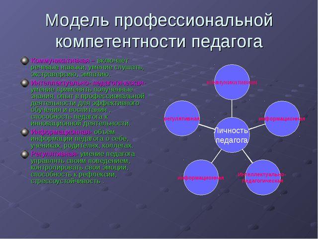Модель профессиональной компетентности педагога Коммуникативная – включает ре...