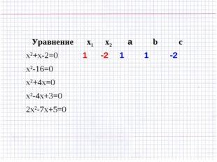 Уравнениеx1x2аbc x2+x-2=01-211-2 x2-16=0 x2+4x=0 x2-4х+3=
