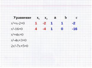 Уравнениеx1x2аbc x2+x-2=01-211-2 x2-16=04-410-16 x2+4x=0