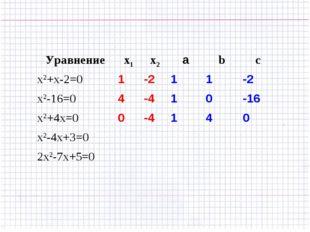 Уравнениеx1x2аbc x2+x-2=01-211-2 x2-16=04-410-16 x2+4x=00-4