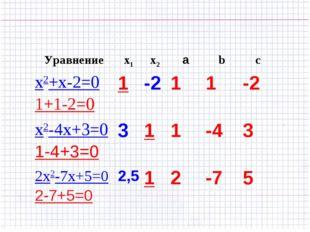Уравнениеx1x2аbc x2+x-2=0 1+1-2=01-211-2 x2-4х+3=0 1-4+3=0311-4