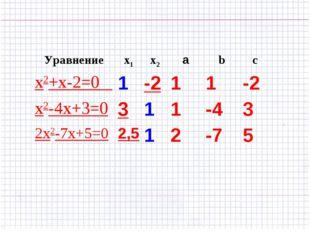 Уравнениеx1x2аbc x2+x-2=0 1-211-2 x2-4х+3=0311-43 2x2-7x+5=02