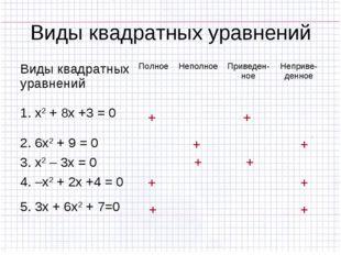 Виды квадратных уравнений + + + + + + + + + + Виды квадратных уравненийПолно