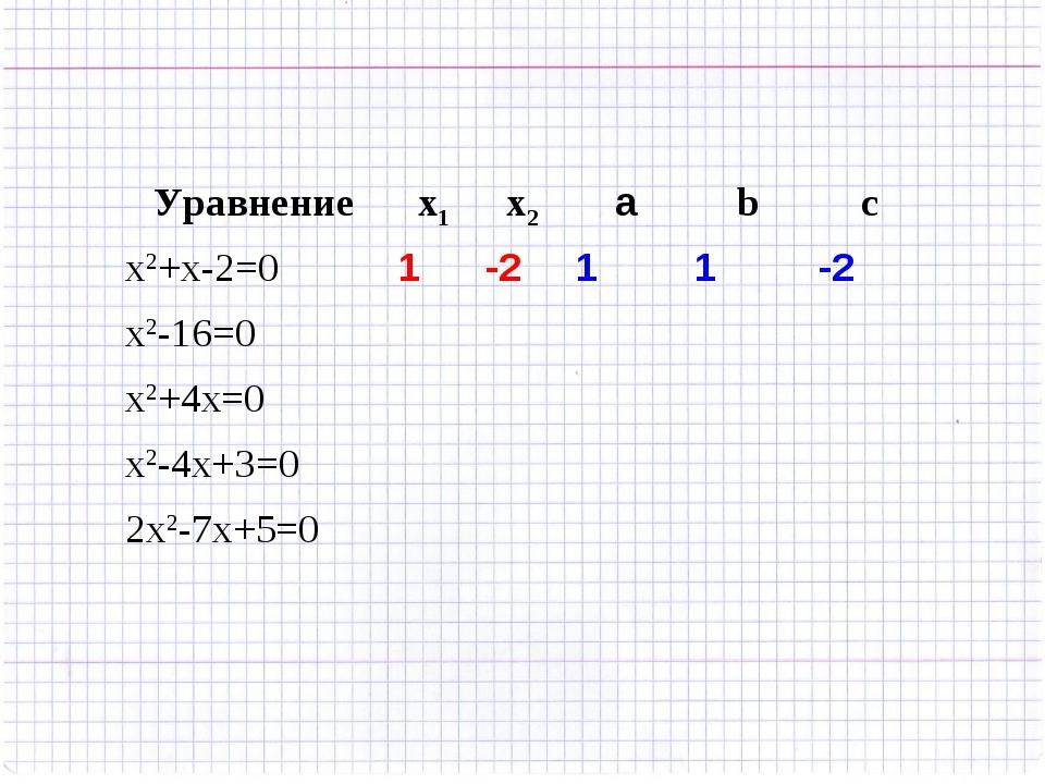 Уравнениеx1x2аbc x2+x-2=01-211-2 x2-16=0 x2+4x=0 x2-4х+3=...