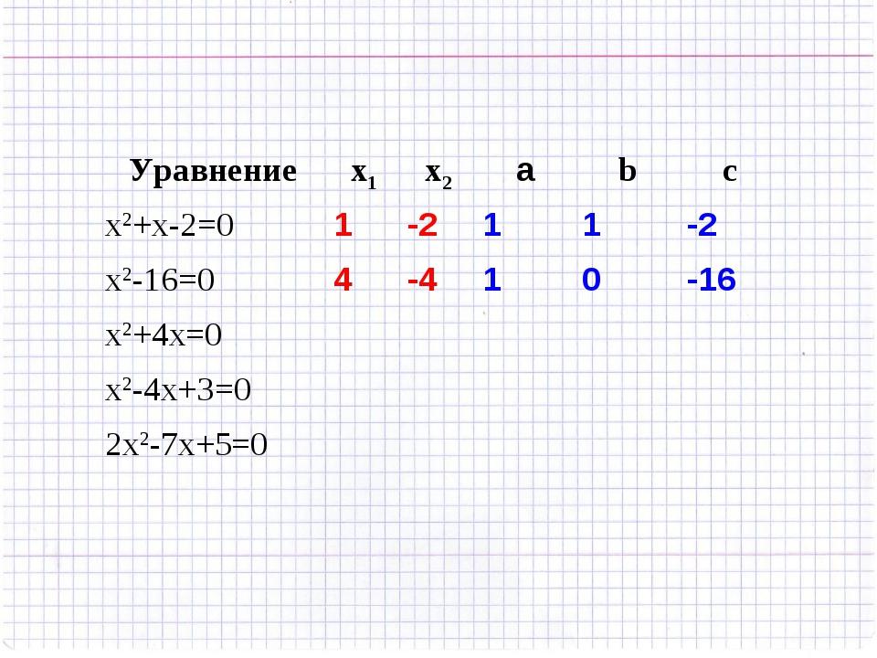 Уравнениеx1x2аbc x2+x-2=01-211-2 x2-16=04-410-16 x2+4x=0...