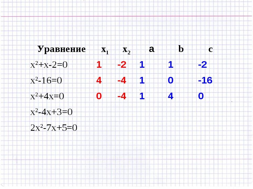 Уравнениеx1x2аbc x2+x-2=01-211-2 x2-16=04-410-16 x2+4x=00-4...