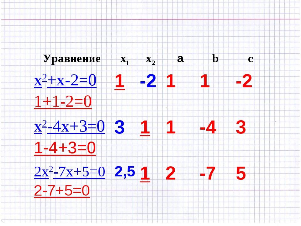 Уравнениеx1x2аbc x2+x-2=0 1+1-2=01-211-2 x2-4х+3=0 1-4+3=0311-4...