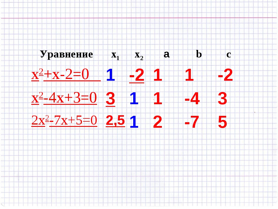 Уравнениеx1x2аbc x2+x-2=0 1-211-2 x2-4х+3=0311-43 2x2-7x+5=02...