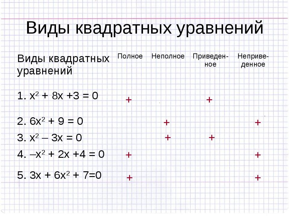 Виды квадратных уравнений + + + + + + + + + + Виды квадратных уравненийПолно...