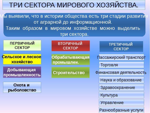 Двучленная Трёхчленная Десятичленная Основные модели мирового хозяйства СЕВЕР...