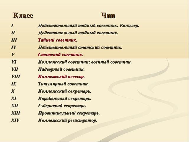 КлассЧин I II III IV V VI VII VIII IX X XI XII XIII XIV Действительный тайн...