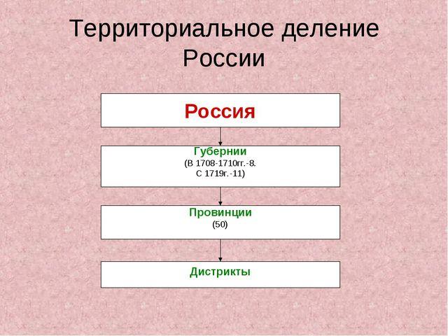 Территориальное деление России Россия Губернии (В 1708-1710гг.-8. С 1719г.-11...