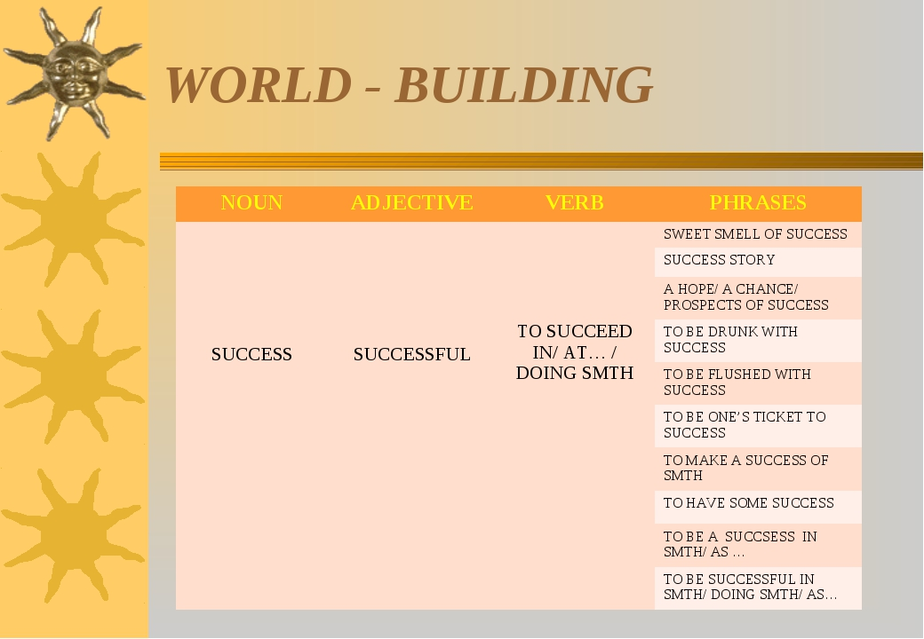 WORLD - BUILDING NOUN	ADJECTIVE	VERB	PHRASES SUCCESS	 SUCCESSFUL	 TO SUCCEED...