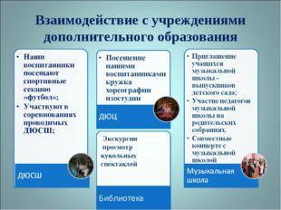 Взаимодействие с учреждениями дополнительного образования Экскурсии просмотр