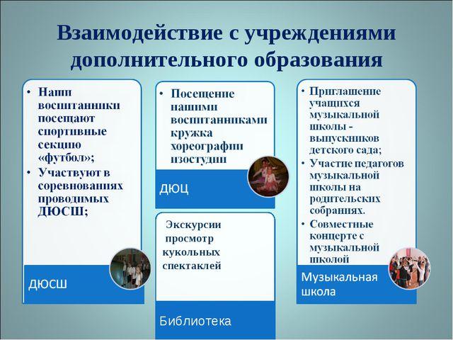 Взаимодействие с учреждениями дополнительного образования Экскурсии просмотр...