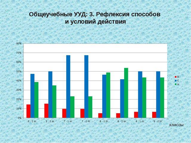 Общеучебные УУД: 3. Рефлексия способов и условий действия классы