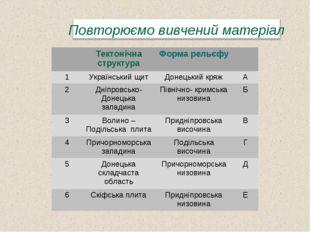 Тектонічна структураФорма рельєфу 1Український щитДонецький кряжА 2Дні