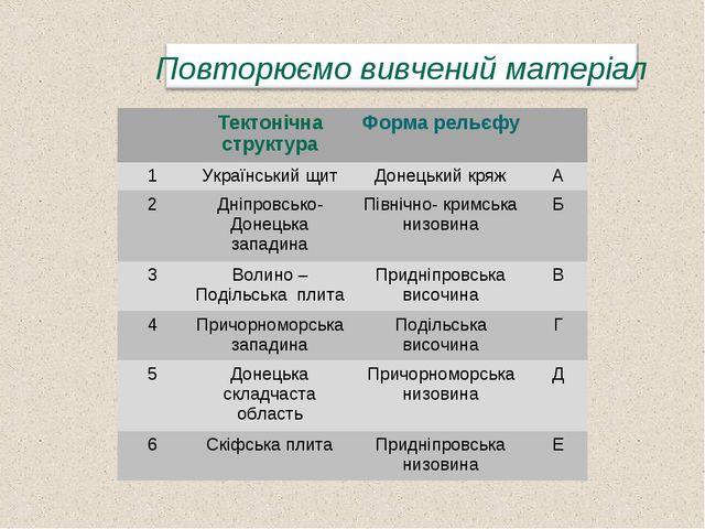 Тектонічна структураФорма рельєфу 1Український щитДонецький кряжА 2Дні...