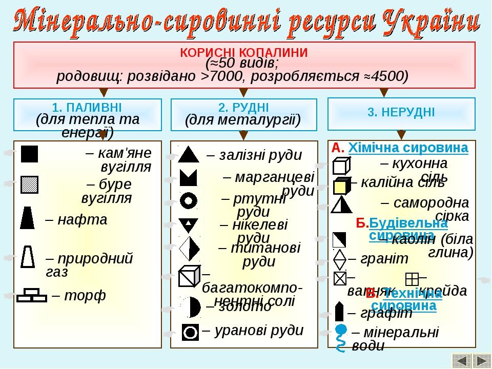 КОРИСНІ КОПАЛИНИ (≈50 видів; родовищ: розвідано >7000, розробляється ≈4500) 1...
