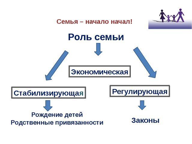 Семья – начало начал! Законы Рождение детей Родственные привязанности Роль се...