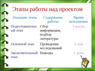 Этапы работы над проектом Название этапаСодержание работыВремя исполнения П