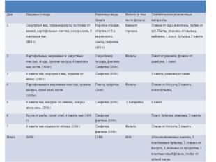 Дни Пищевые отходы Различные виды бумаги Металл (в том числе фольга) Синтети