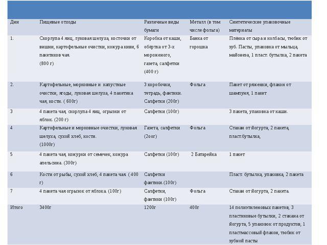 Дни Пищевые отходы Различные виды бумаги Металл (в том числе фольга) Синтети...