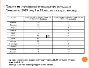 Также мы сравнили температуру воздуха в Томске за 2013 год 7 и 13 числа кажд