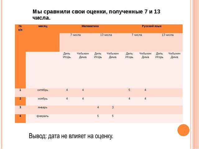 Мы сравнили свои оценки, полученные 7 и 13 числа. № п/п месяц  Математика Ру...