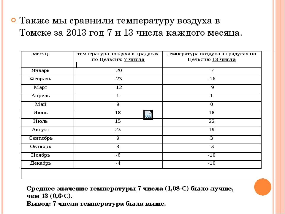 Также мы сравнили температуру воздуха в Томске за 2013 год 7 и 13 числа кажд...