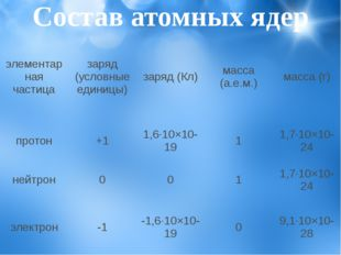 Состав атомных ядер элементарная частица заряд (условные единицы) заряд (Кл)