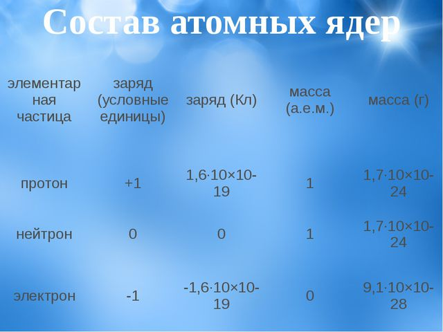 Состав атомных ядер элементарная частица заряд (условные единицы) заряд (Кл)...