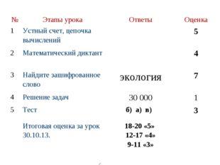 №Этапы урокаОтветыОценка 1Устный счет, цепочка вычислений5 2Математич