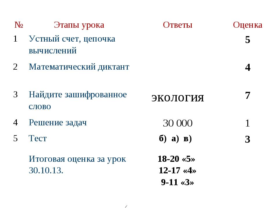 №Этапы урокаОтветыОценка 1Устный счет, цепочка вычислений5 2Математич...