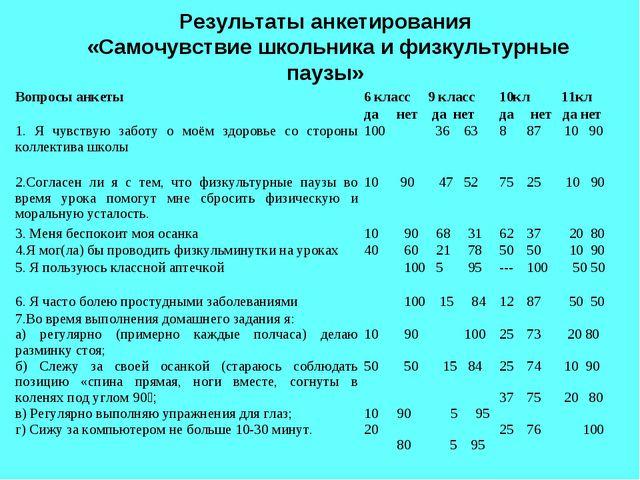 Результаты анкетирования «Самочувствие школьника и физкультурные паузы» Вопро...