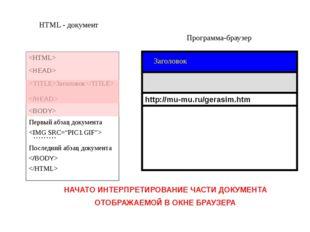 Программа-браузер HTML - документ   Заголовок Первый абзац документа  ……… Пос