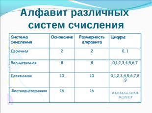 Алфавит различных систем счисления 0,1,2,3,4,5,6,7,8,9,A,B,C,D,E,F