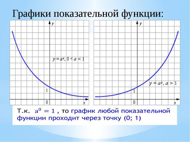 Переменная х может принимать любое значение (D (y)=R), при этом значение у вс...
