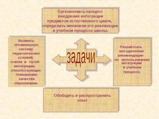 Организовать процесс внедрения интеграции предметов естественного цикла, опре