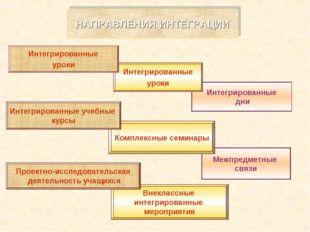 Межпредметные связи Комплексные семинары НАПРАВЛЕНИЯ ИНТЕГРАЦИИ Интегрированн