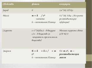Свойства фотон электрон Заряд 0 1,6*10(-19) Кл Масса m=hν/c² ν- частота h –п