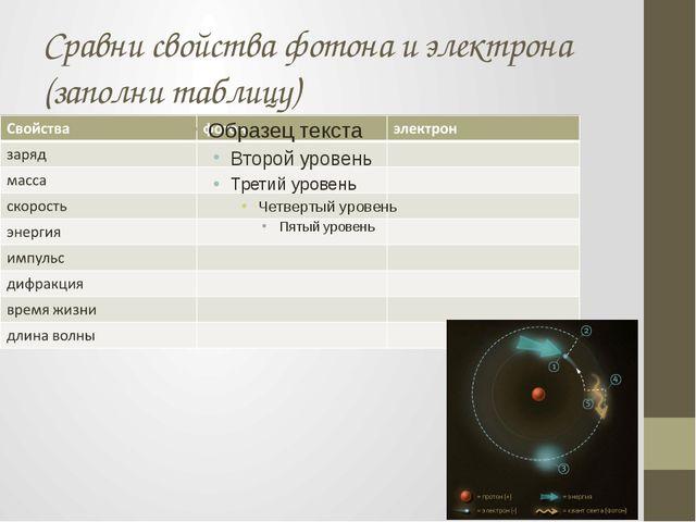 Сравни свойства фотона и электрона (заполни таблицу)