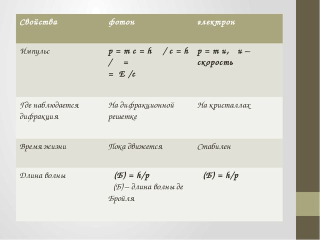 Свойства фотон электрон Импульс р =mc=hν/c=h/λ= =E/c р =mи,и – скорость Где...