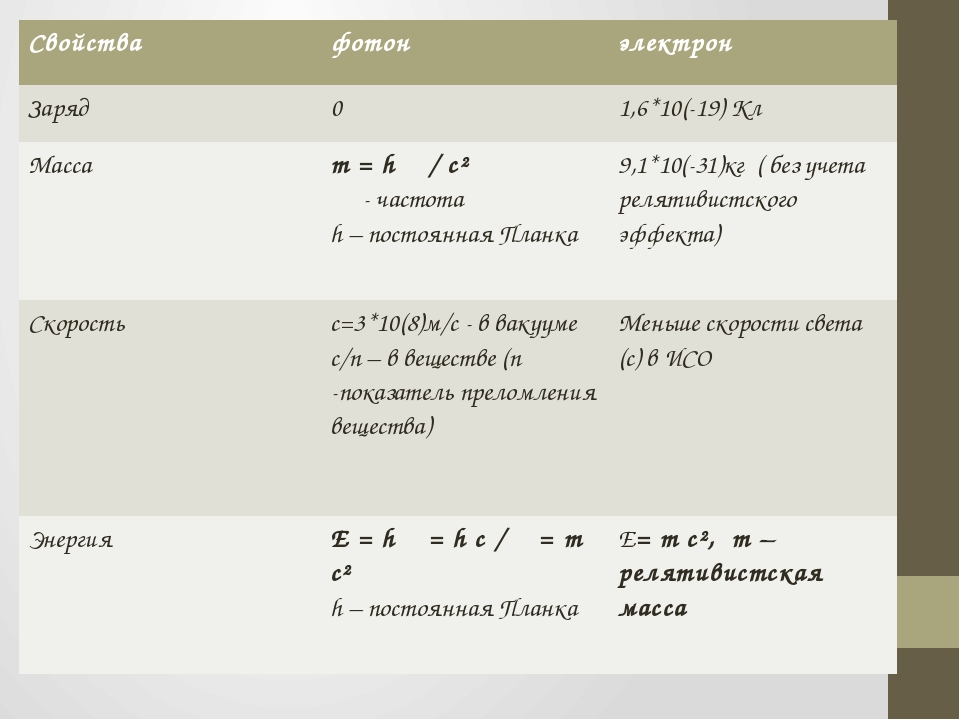 Свойства фотон электрон Заряд 0 1,6*10(-19) Кл Масса m=hν/c² ν- частота h –п...
