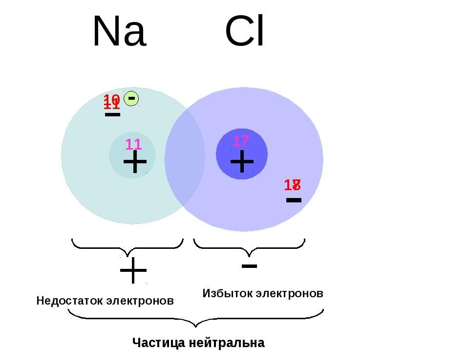 Na Cl 11 10 17 18 Недостаток электронов Избыток электронов Частица нейтральна